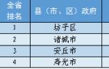 山东16市137县政务公开评估排名揭晓,潍坊位列第一