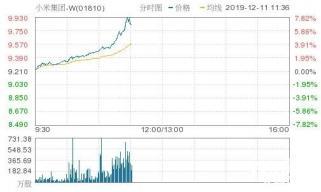 1999元的5G手机发布后 小米集团股价狂涨7.49%