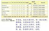 奪冠!中國隊登頂國際數學奧賽,其中兩位金牌選手來自浙江