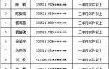 """湖州法院公布首批""""职业放贷人名录"""" 106人被曝光"""