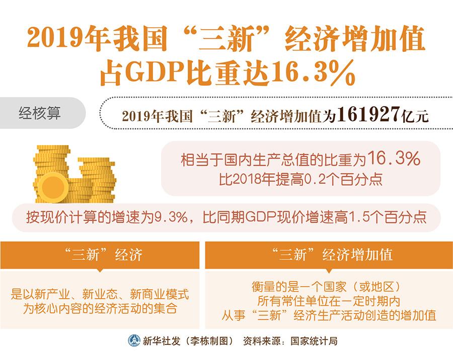"""2019年我国""""三新""""经济增加值占GDP比重达16.3%"""