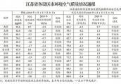 江苏发布各设区市环境空气质量 6市PM2.5浓度降幅达标