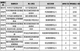 山东省公务员考试最热岗1258人挑一,共222630人过审