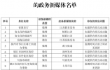 合格率94.4%!江苏通报今年二季度政务新媒体检查抽查情况