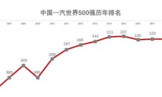 2019《財富》世界500強榜單發佈 中國一汽大幅提升至第87位