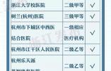 浙江427家医疗机构可跨省直接结算 异地就医更省力