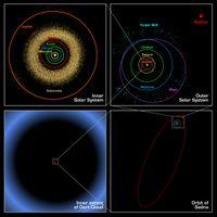 太阳系内天体的轨道