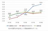 杭州市居民健康素养最新监测结果?#33322;?#24247;素养水平增幅明显