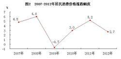 2007—2012年居民消费价格涨跌幅度