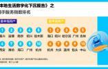 口碑饿了么发布数字化下沉报告 杭州数字化程度全国居首