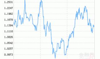 博时中证5G产业50ETF净值下跌1.08% 请保持关注