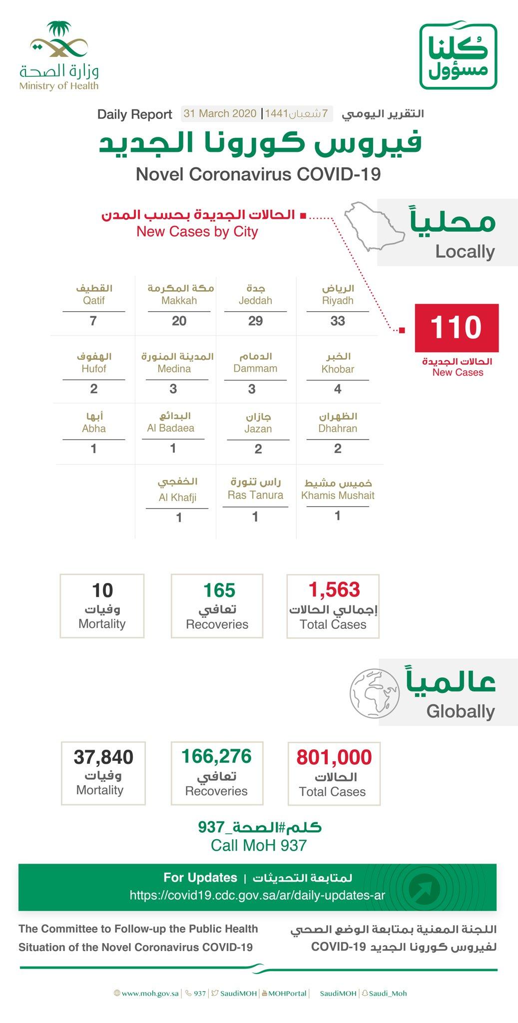 沙特新增110例新冠肺炎确诊病例 累计确诊1563例