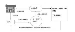 中鹤模式示意图