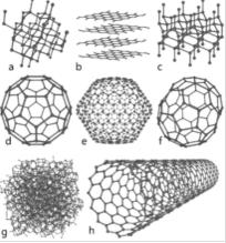 一些碳的同素异形体