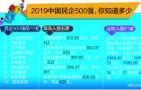 2019中国民企500强榜单发布 5家青企上榜