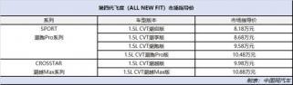 第四代飞度(ALL NEW FIT)上市 售价区间8.18