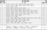 5月25日山东无新增疑似、确诊病例 无新增无症状感染者