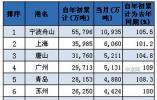 2019上半年港口数据出炉 青岛港全国第五山东第一