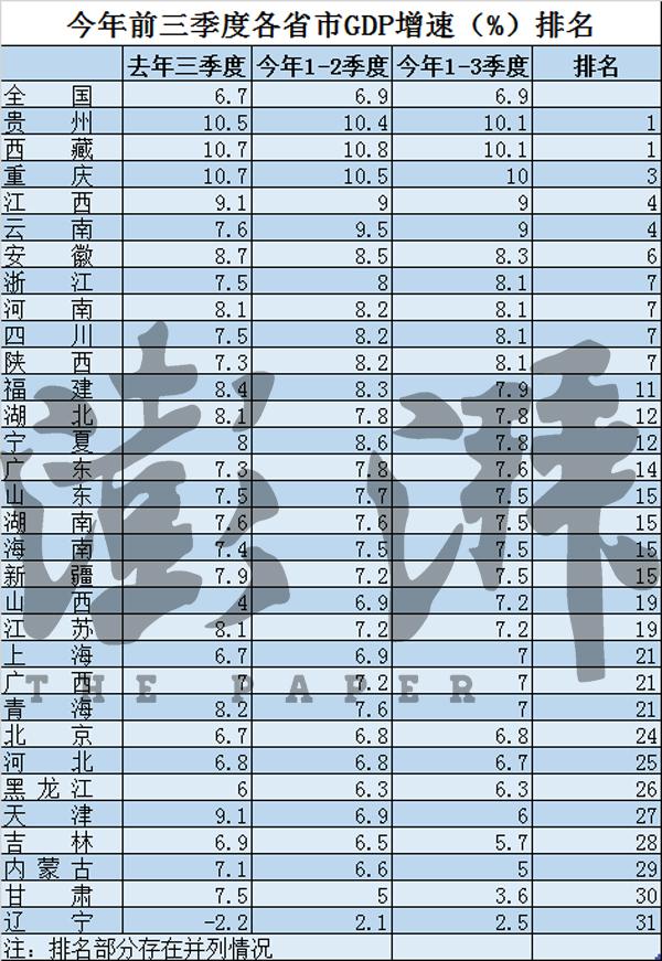 31省经济三季报