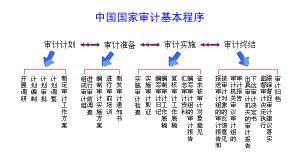国家审计基本程序