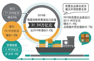 我国进出口总值去年增3.4% 民企首次成外贸第一大主体
