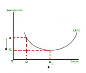 规模经济性