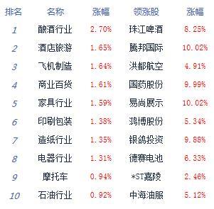 收评:两市震荡沪指涨0.11% 喝酒吃药行情再现