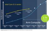 ARM路线图:笔记本性能将大幅赶超英特尔