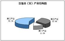 百强县产业