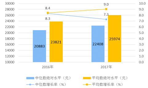 2017年人均可支配收入_人均可支配收入